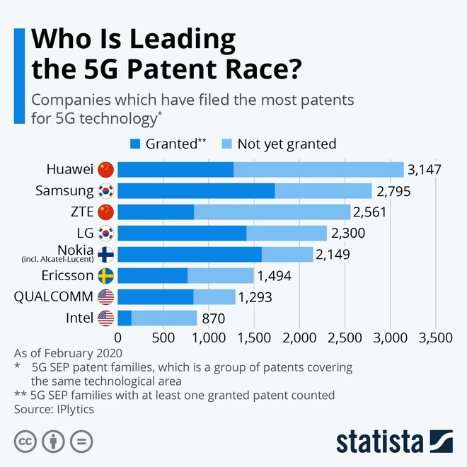Research shows that Huawei is the company that most applied for 5G patents in the world